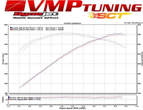 VMP Mustang 2.3L TVS Supercharger 800hp Kit (07-12) GT500 GT500X390
